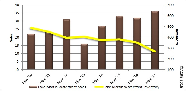 may 2017 waterfront home sales