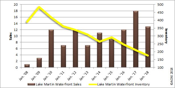 lake martin waterfront home sales graph