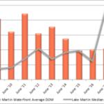 lake martin june 2018 sales