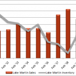 lake martin sales inventory graph